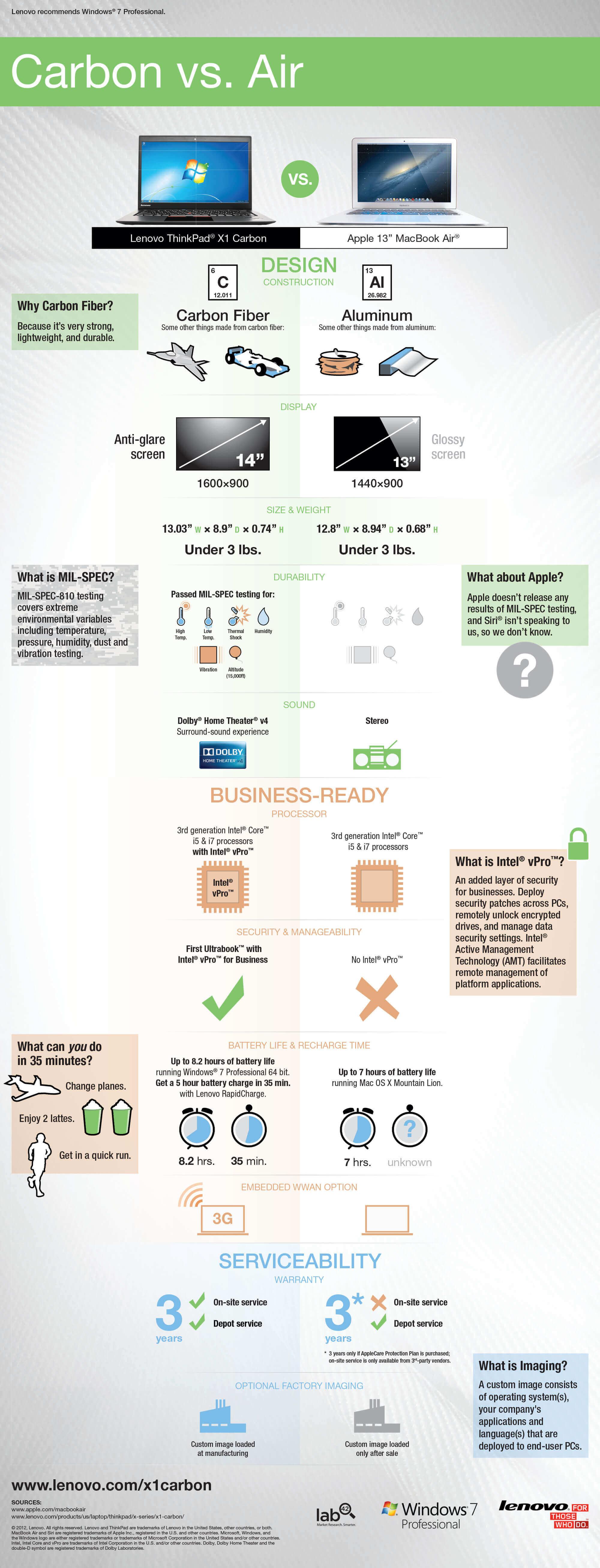"""Carbon vs. Air"" infographic"
